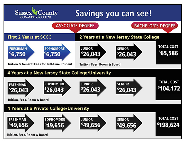 Savings Chart of comparison from SCCC to 4 year colleges