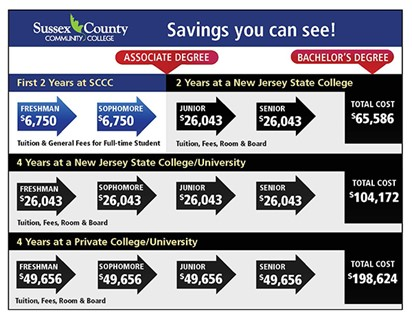Image of saving chart outlining the cost from Sussex to a 4 year College